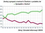 graf sympatí3020121