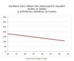 graf korelace
