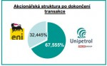akcionářská struktura po dokončení transakce