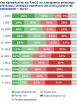 přijetí Eura zdroj CBOS