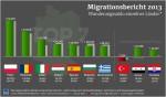 migrace do Německa ve 2013