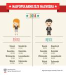 polská přijmení zdroj MSV