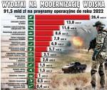 polské vojenské investice